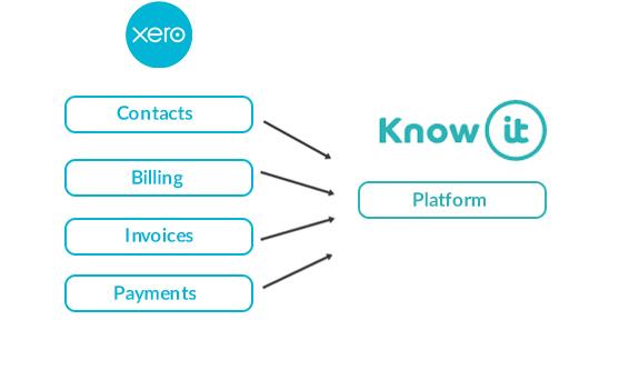 Xero Flow 3
